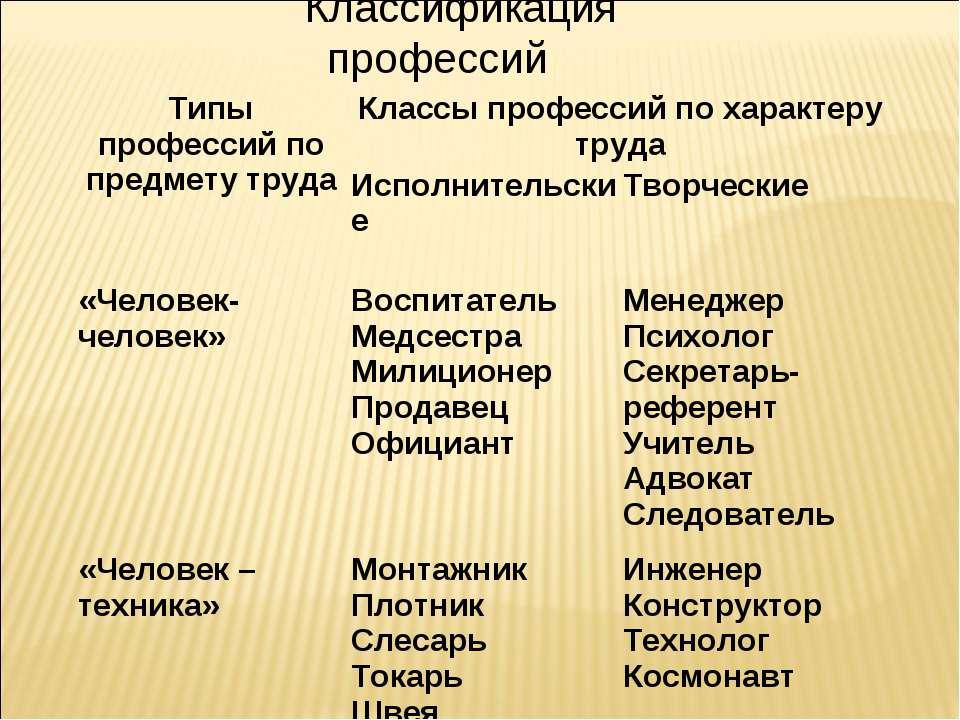 Классификация профессий  Типы профессий по предмету труда Классы профессий п...