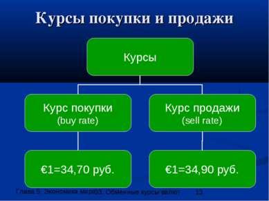 Курсы покупки и продажи 33. Обменные курсы валют