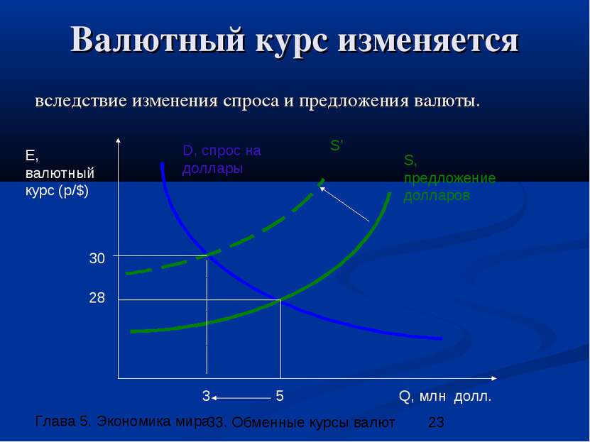 Валютный курс изменяется вследствие изменения спроса и предложения валюты. Q,...