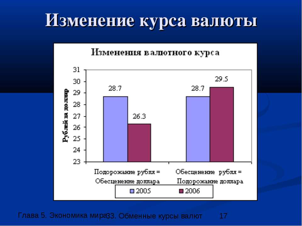 Изменение курса валюты 33. Обменные курсы валют