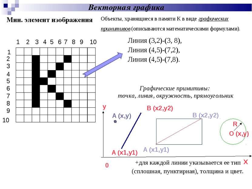 1 Графические примитивы: точка, линия, окружность, прямоугольник Векторная гр...