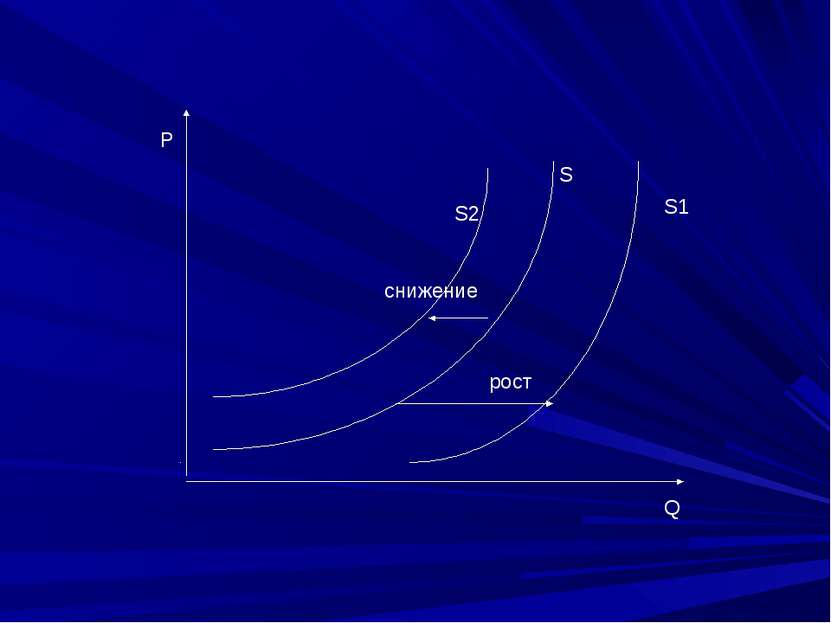 S S2 S1 рост снижение Р Q