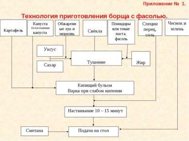 Приложение № 1. Технология приготовления борща с фасолью.
