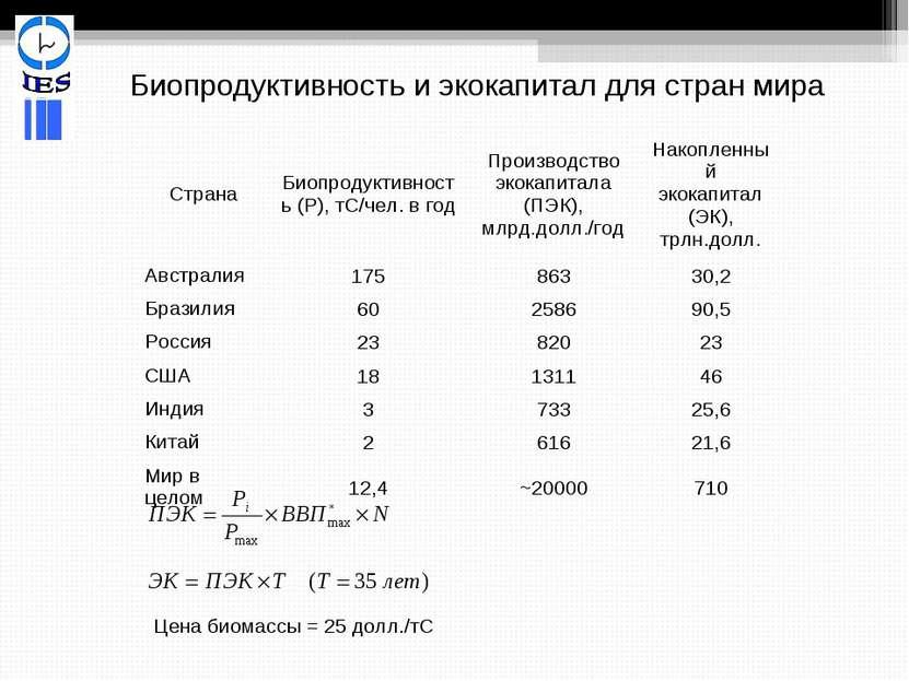 Биопродуктивность и экокапитал для стран мира Цена биомассы = 25 долл./тС Стр...