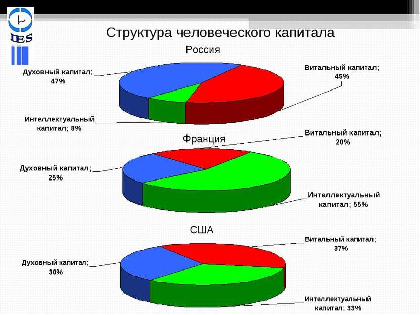 Структура человеческого капитала Россия Франция США