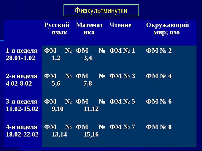 Физкультминутки Русский язык Математика Чтение Окружающий мир; изо 1-я неделя...
