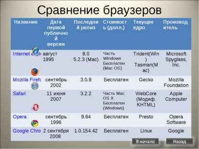 Сравнение браузеров Название Дата первой публичной версии Последний релиз Сто...