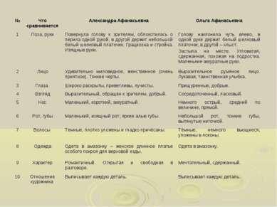 № Что сравнивается Александра Афанасьевна Ольга Афанасьевна 1 Поза, руки Пове...