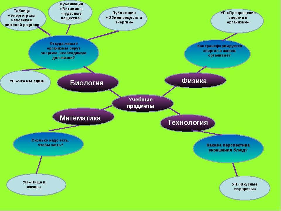 Биология Учебные предметы Физика Технология Математика Откуда живые организмы...
