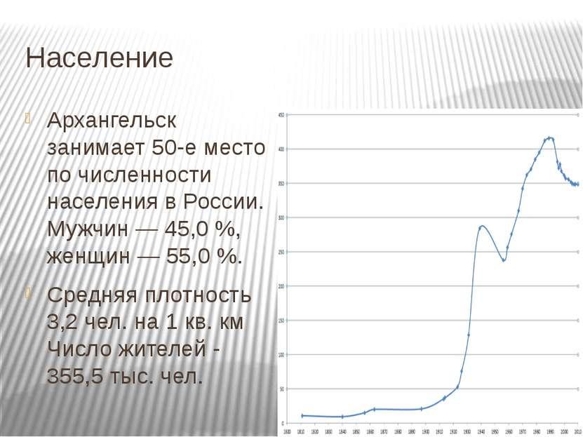 Население Архангельск занимает 50-е место по численности населенияв России. ...