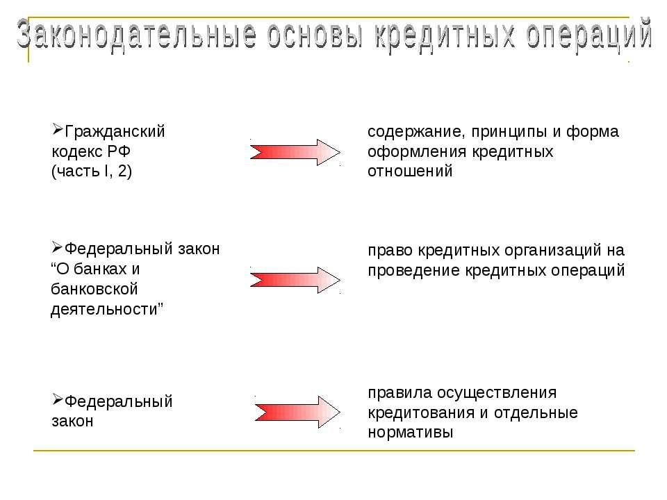 содержание, принципы и форма оформления кредитных отношений Федеральный закон...