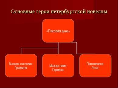 Основные герои петербургской новеллы