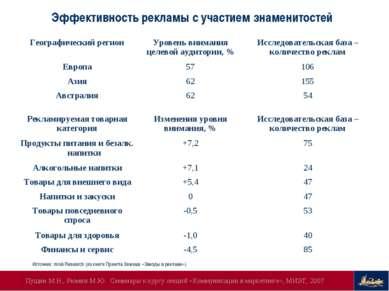 Эффективность рекламы с участием знаменитостей Источник: mruk Research (из кн...