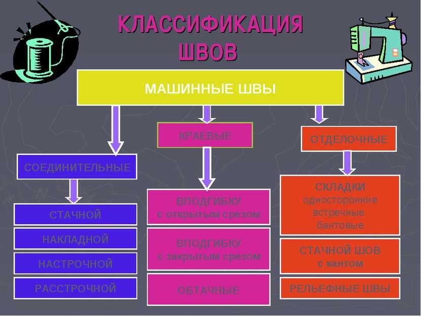 КЛАССИФИКАЦИЯ ШВОВ МАШИННЫЕ ШВЫ СОЕДИНИТЕЛЬНЫЕ КРАЕВЫЕ ОТДЕЛОЧНЫЕ СТАЧНОЙ НАК...