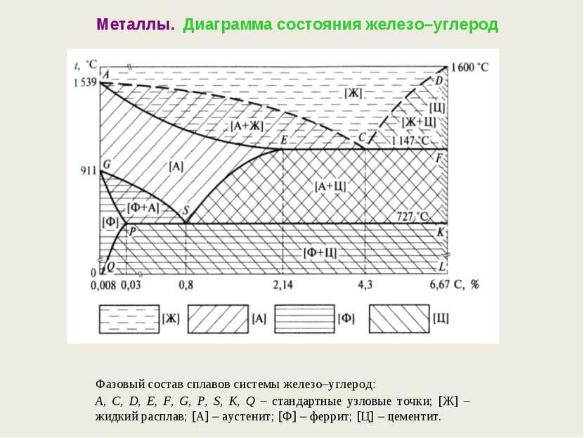 Металлы. Диаграмма состояния железо–углерод