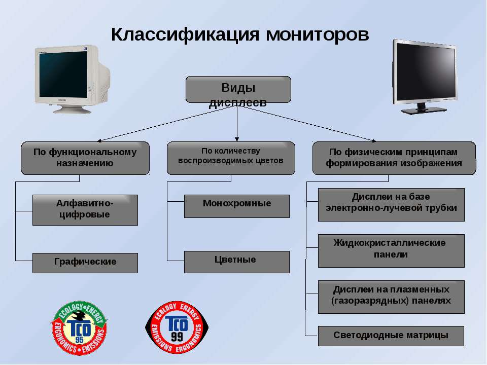Классификация мониторов Виды дисплеев По функциональному назначению По количе...