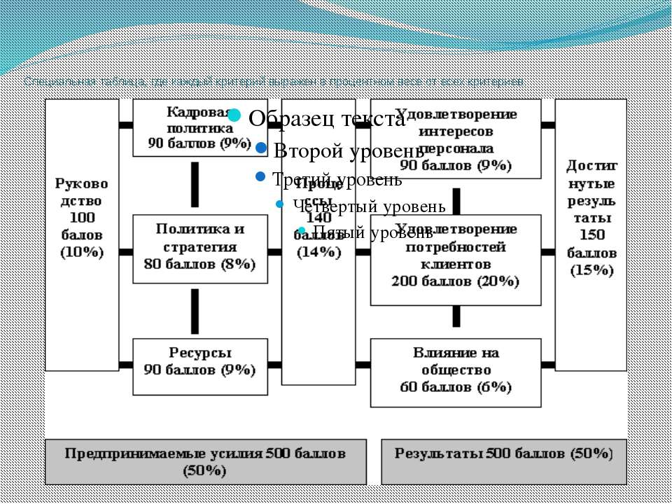 Специальная таблица, где каждый критерий выражен в процентном весе от всех кр...
