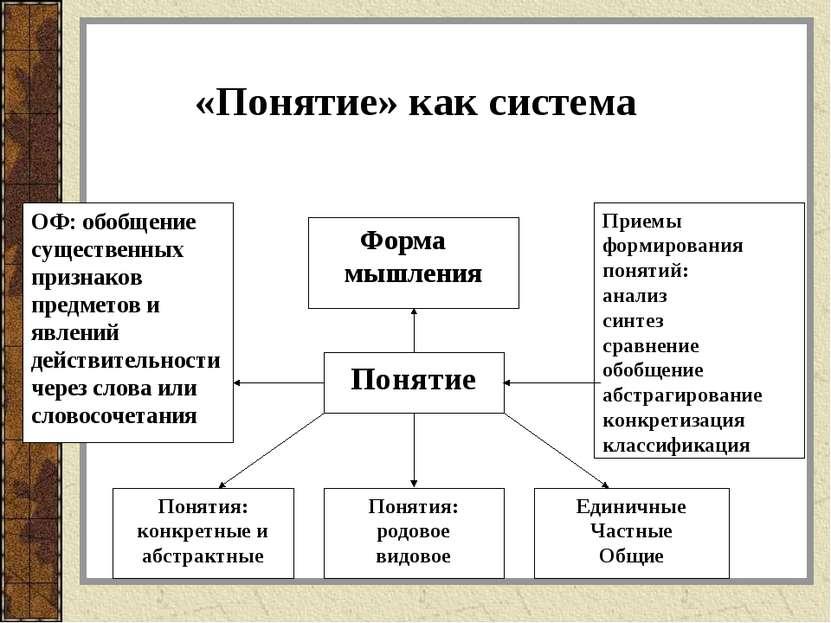 «Понятие» как система
