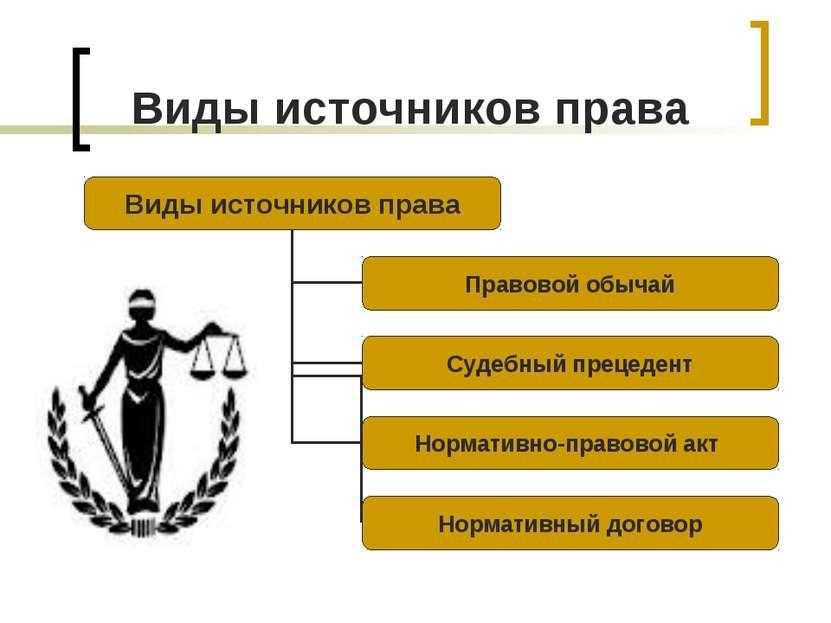 Виды источников права