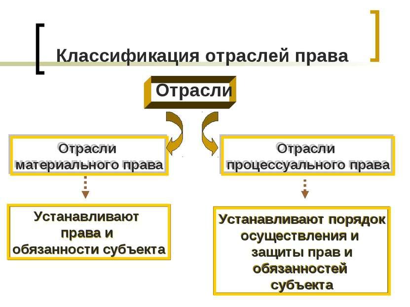 Классификация отраслей права Отрасли Отрасли материального права Отрасли проц...