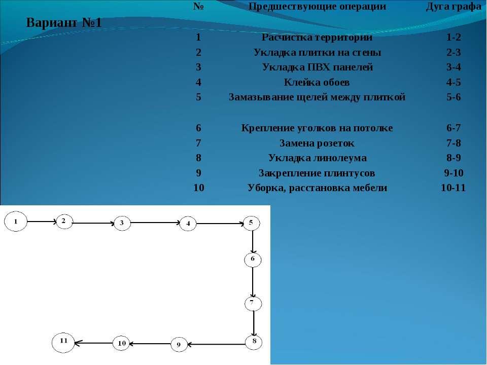 Вариант №1 № Предшествующие операции Дуга графа 1 Расчистка территории 1-2 2 ...