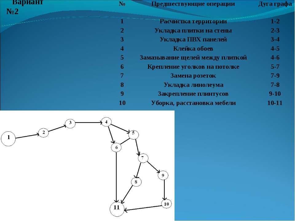 Вариант №2 № Предшествующие операции Дуга графа 1 Расчистка территории 1-2 2 ...