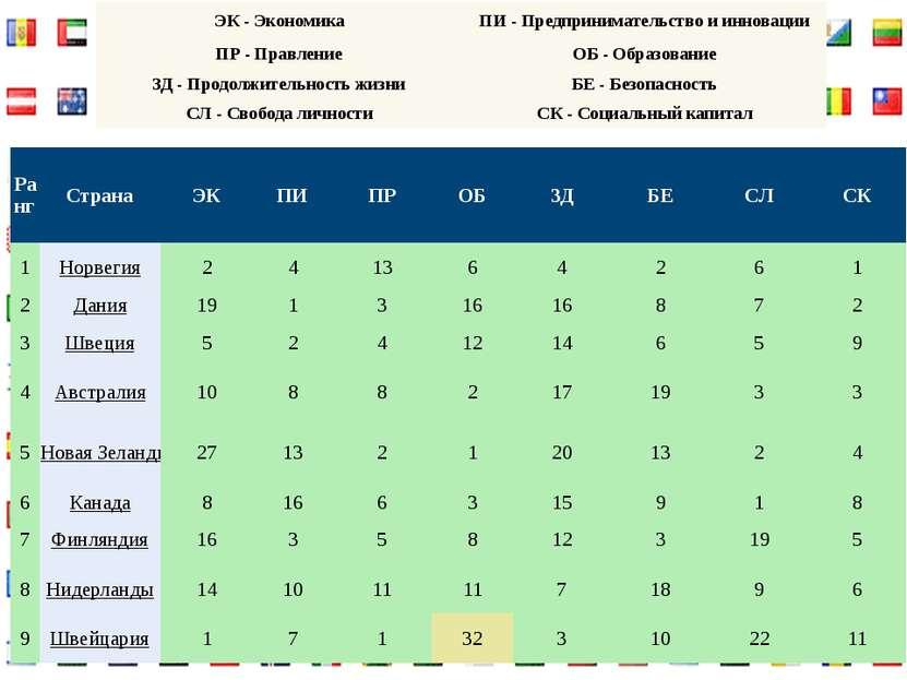 ЭК- Экономика ПИ- Предпринимательство и инновации ПР- Правление ОБ- Образ...