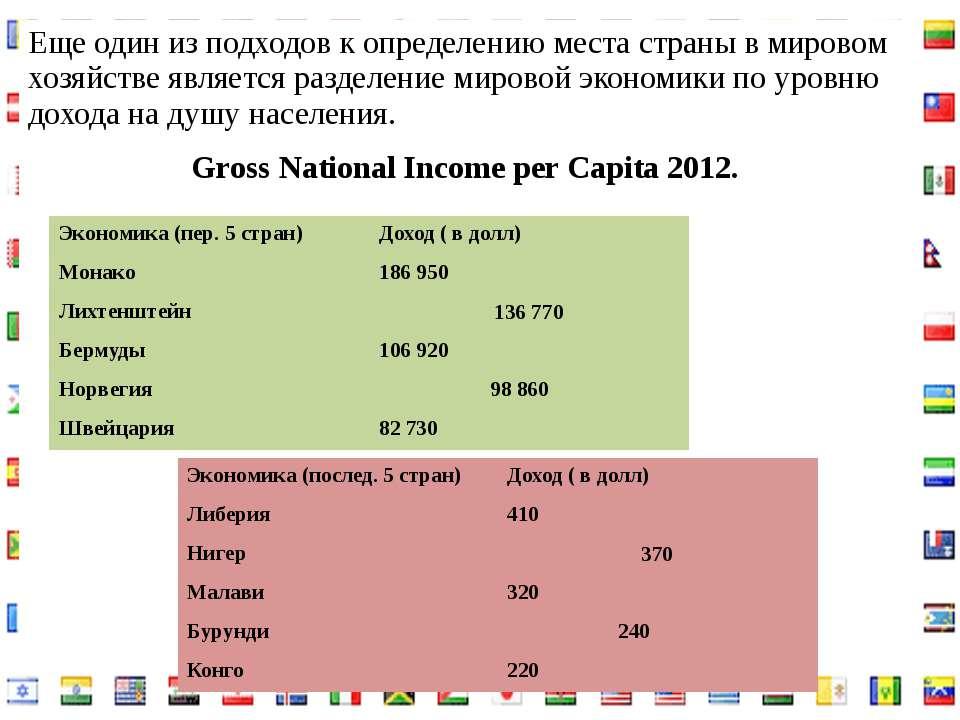 Еще один из подходов к определению места страны в мировом хозяйстве является ...