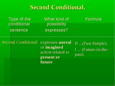 Second Conditional.