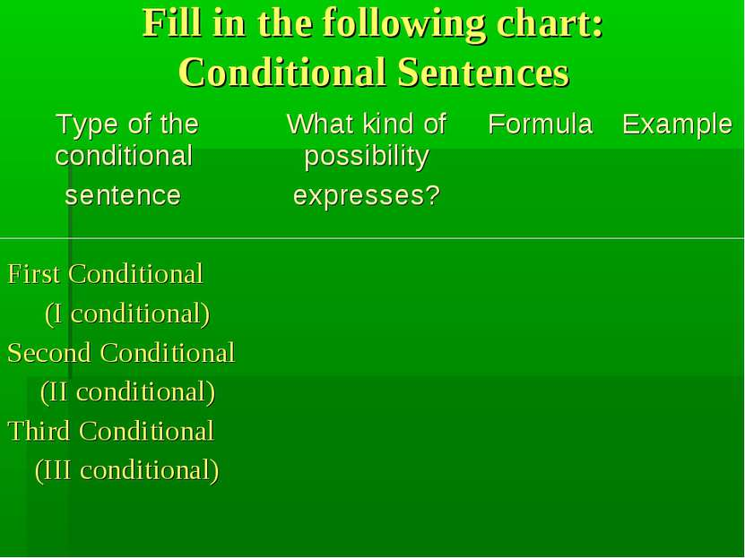 Fill in the following chart: Conditional Sentences