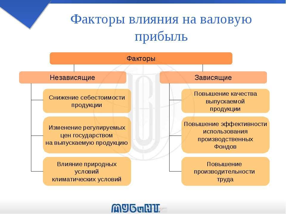 Фактор, влияющие на чистый экспорт - схема, таблица