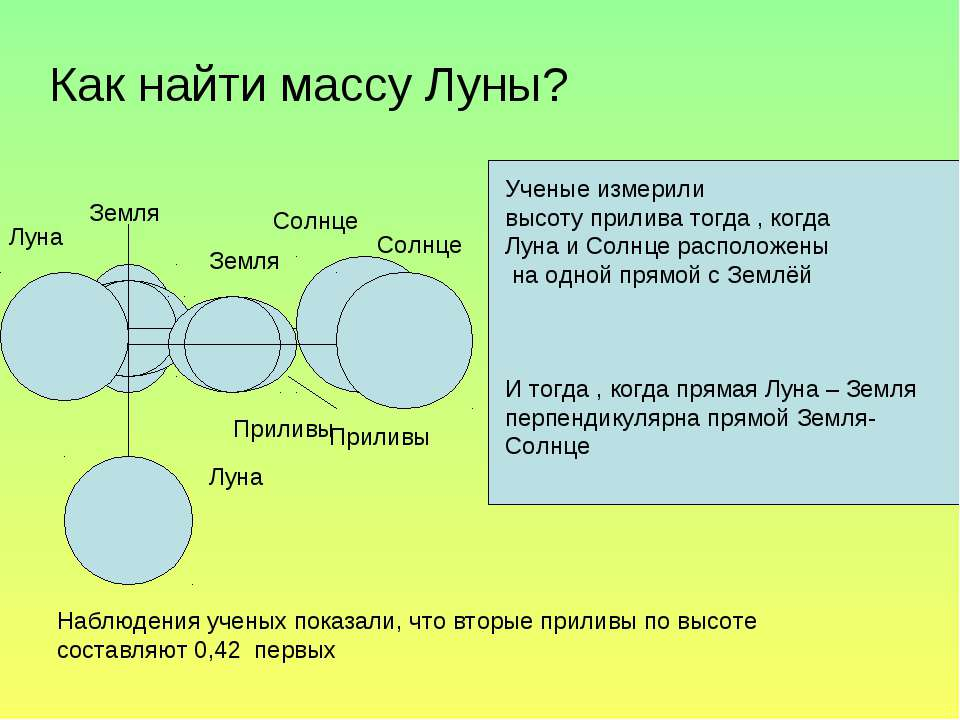 И тогда , когда прямая Луна – Земля перпендикулярна прямой Земля-Солнце Учены...