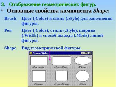 Отображение геометрических фигур. Основные свойства компонента Shape: Brush Ц...