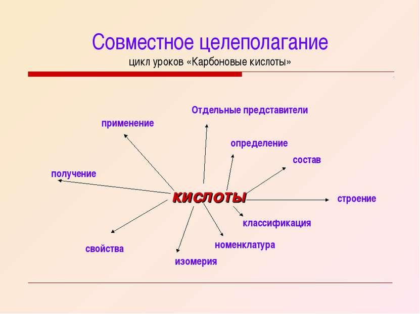 Совместное целеполагание цикл уроков «Карбоновые кислоты» кислоты определение...