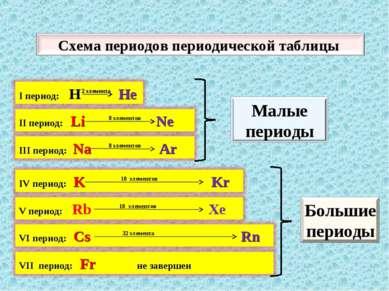 2 элемента 8 элементов 8 элементов 18 элементов 18 элементов 32 элемента