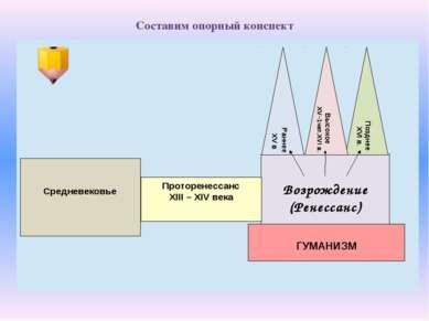 Составим опорный конспект Средневековье Возрождение (Ренессанс) Раннее XV в П...