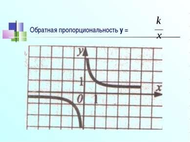 Обратная пропорциональность y =