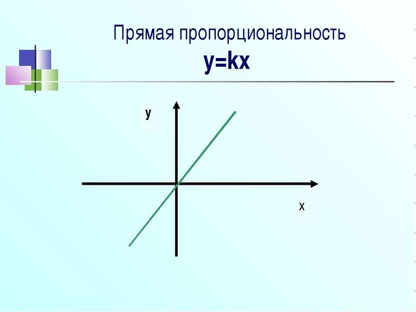 Прямая пропорциональность y=kx
