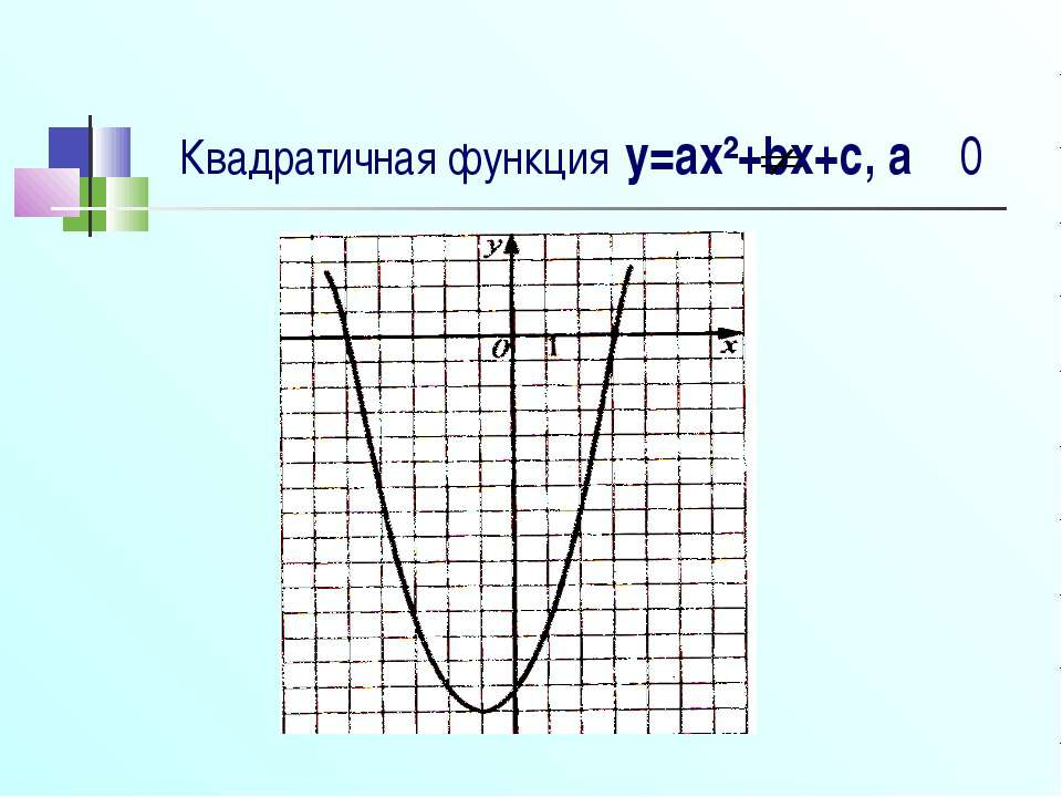Квадратичная функция y=ax²+bx+c, a 0
