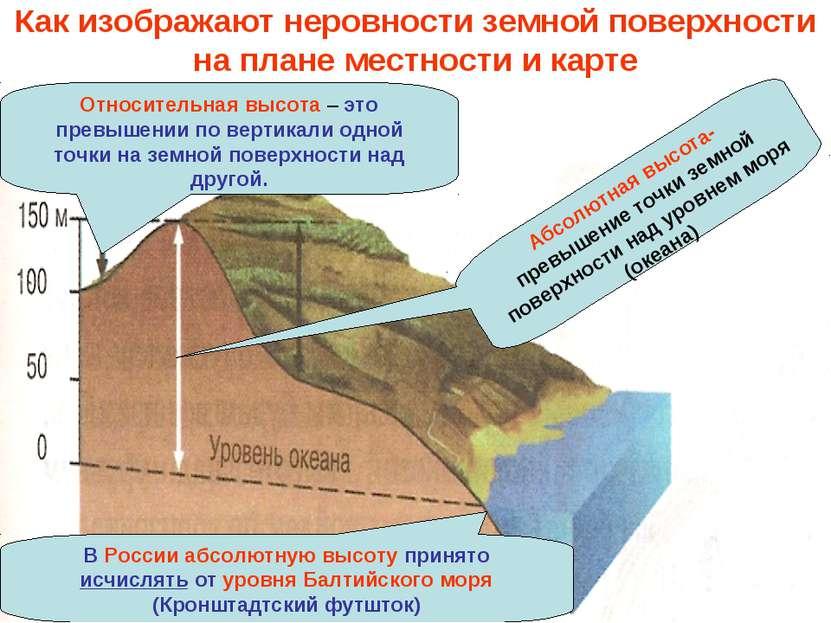 Как изображают неровности земной поверхности на плане местности и карте Абсол...