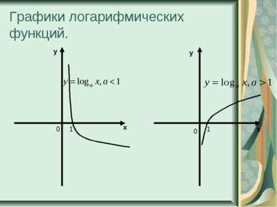 Графики логарифмических функций. х у х у 0 1 0 1