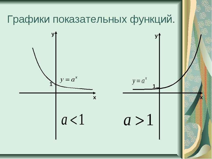 Графики показательных функций. 1 x y x y 1