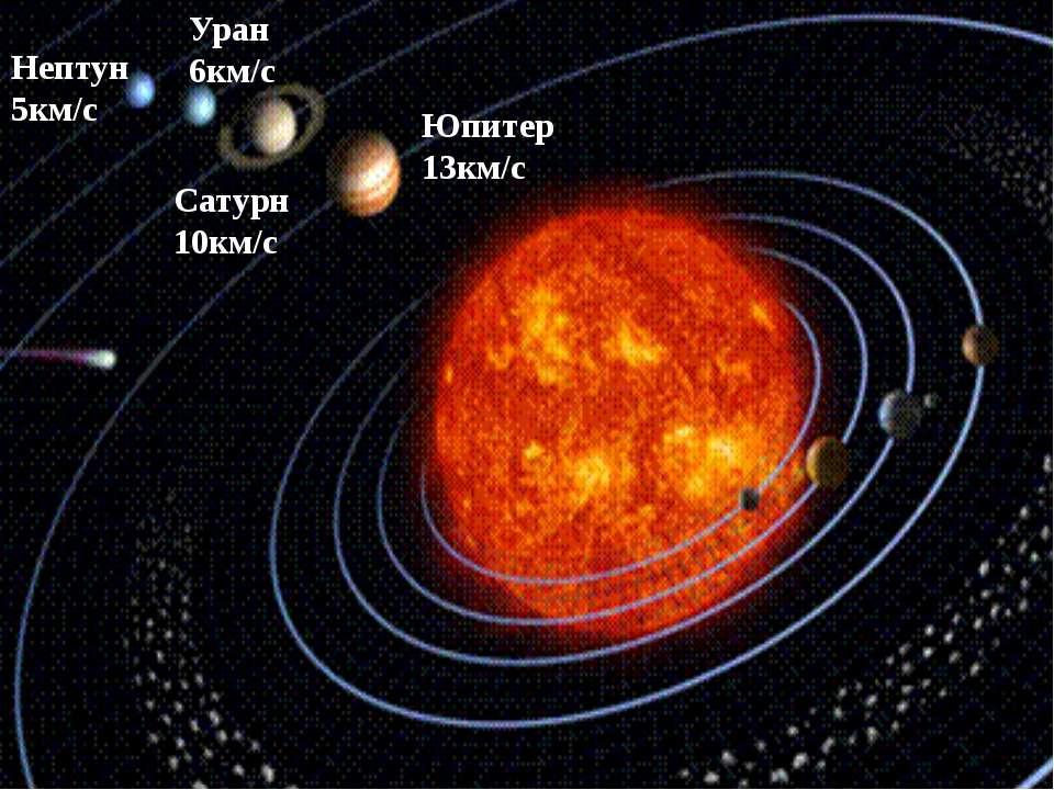 Презентацию по теме планетка уран