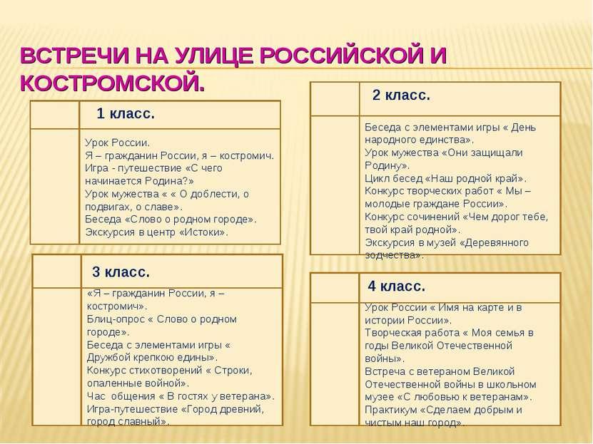 ВСТРЕЧИ НА УЛИЦЕ РОССИЙСКОЙ И КОСТРОМСКОЙ. Урок России. Я – гражданин России,...