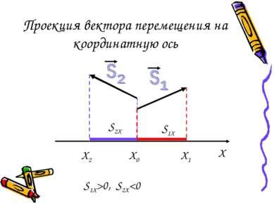 Проекция вектора перемещения на координатную ось X X0 X1 X2 S1X>0, S2X