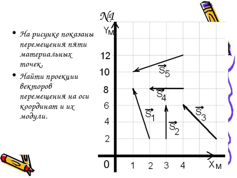 №1 На рисунке показаны перемещения пяти материальных точек. Найти проекции ве...