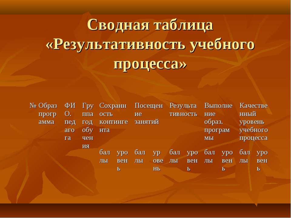 Сводная таблица «Результативность учебного процесса» № Образпрограмма ФИО. пе...