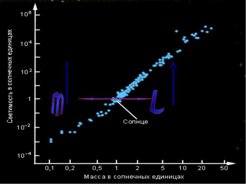 L-светимость- характеризует общую мощность излучения звезд L=4πR2ỐT4 m- масса...