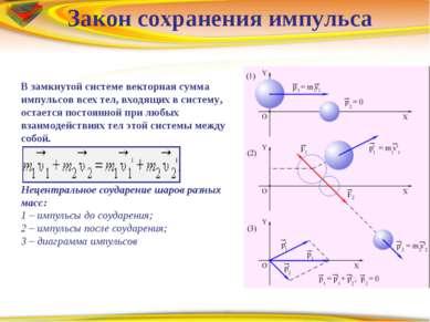 Закон сохранения импульса В замкнутой системе векторная сумма импульсов всех...