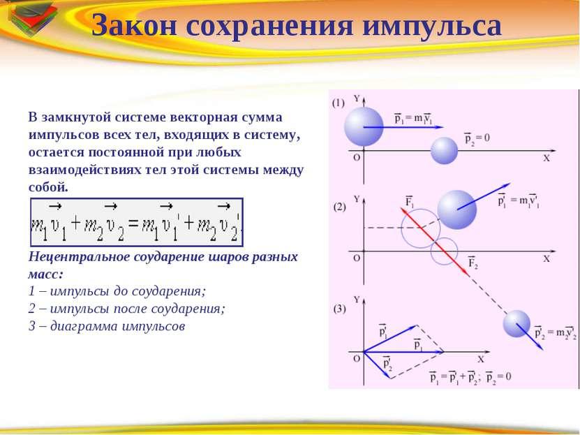 Prezentacii.com Закон сохранения импульса В замкнутой системе векторная сумма...